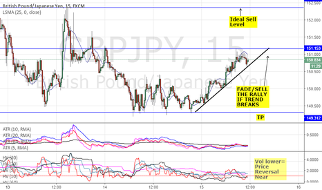 GBPJPY: FADE THE GBP RALLY - GBPJPY & GBPCHF SHORT - 200 TO 300 PIPS TP