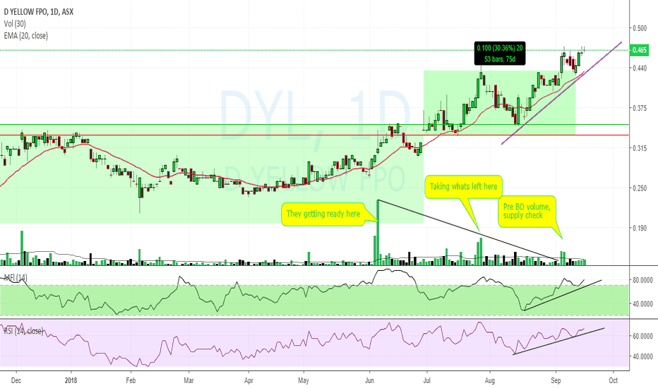 DYL: $DYL $0.465 teetering on BO with notes