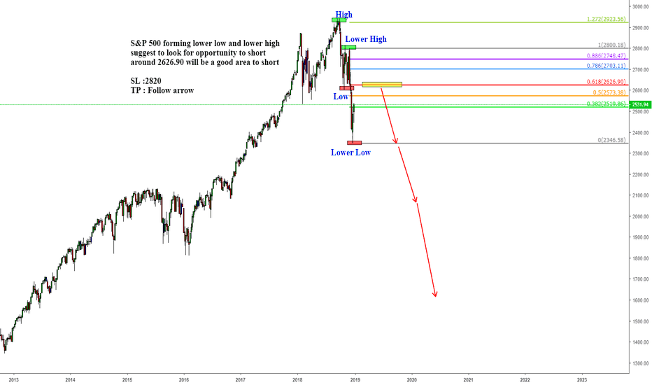 SPX: S&P 500 forming lower low and lower high