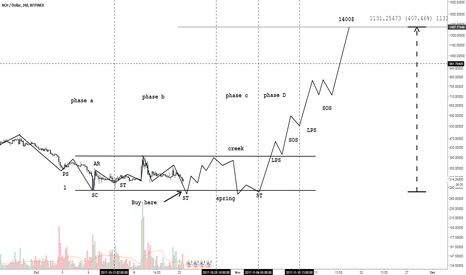 BCHUSD: BCH/USD Wyckoff schematic dont get shaked out!