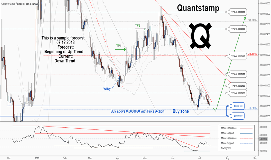 QSPBTC: There is a possibility for the beginning of uptrend in QSPBTC