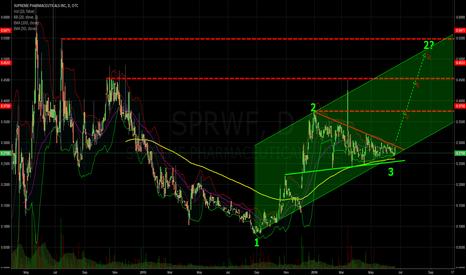 SPRWF: 1-2-3-Breakout-Chance?