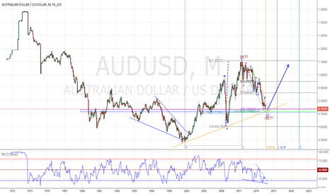 AUDUSD: AUDUSD - POTENTIAL BULLISH REVERSAL COULD BE AT HAND.