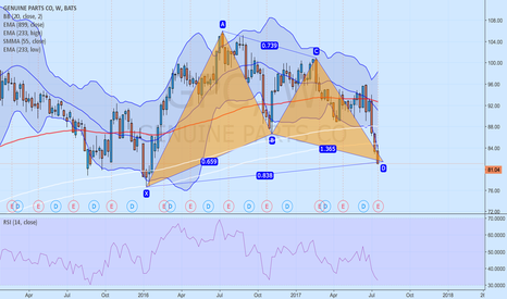 GPC: Bullish Gartley Pattern - Weekly