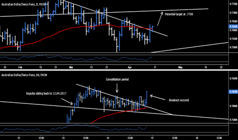 AUDCHF: AUD.CHF - Long Opportunity