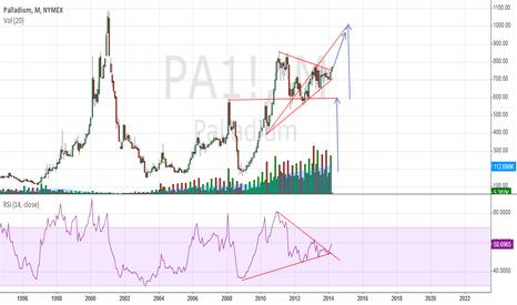 PA1!: Palladium Symmetrical triangle breakout