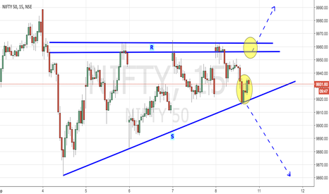 """NIFTY: NIFTY - UPCOMING FINAL """"DIRECTIONAL BREAKOUT"""""""