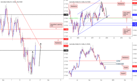 AUDUSD: H4 resistance at 0.7632 holds attractive confluence for a short.