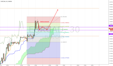 EURCAD: [EURCAD][UPDATE]PERFECT RETRACEMENT POSITION