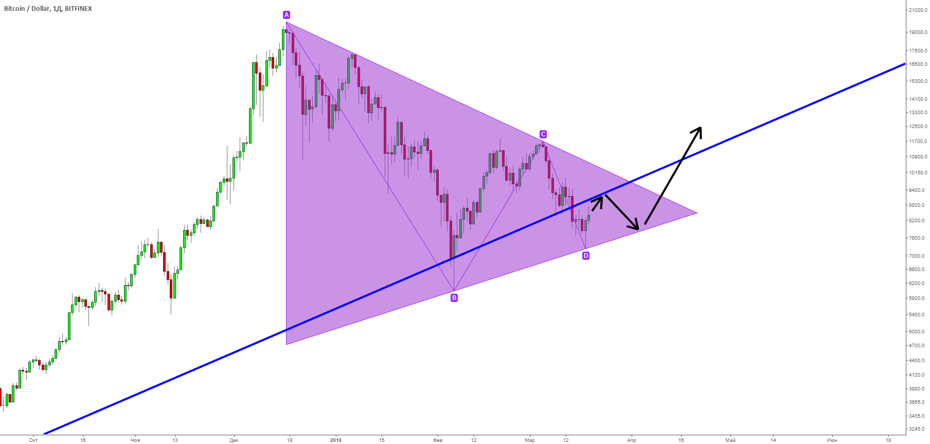 BTC/USD. Появился бычий клин