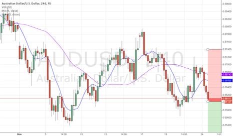 AUDUSD: AUDUSD short - 4h chart