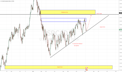 USDCAD: TL Rejection..