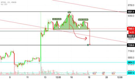 XBTUSD: BTC/USD Schulter Kopf Formation SHORT bis 7348$