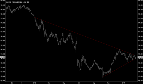 GBPJPY: TECHNICALS | GBPJPY Coiling