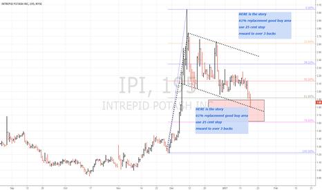 IPI: long IPI - big BULL FLAG