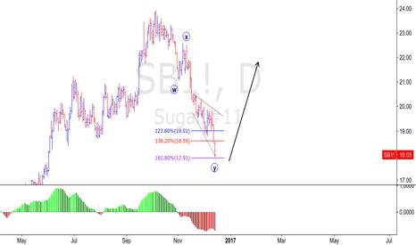 SB1!: SUGAR - BULLS