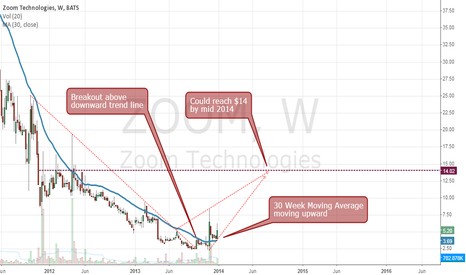 ZOOM: ZOOM Breakout above downtrend could reach $14 in 2014