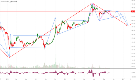 BTCUSD: A possibility of down to 400