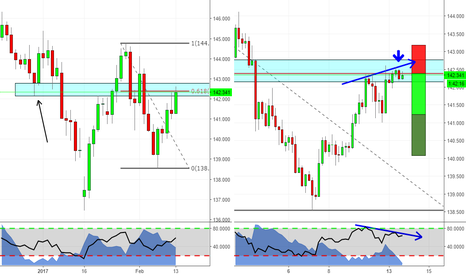 GBPJPY: RSI Divergence with Engulfing Kicker at daily structure