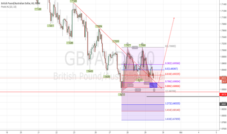 GBPAUD: GBPAUD Buy limit 1.6900