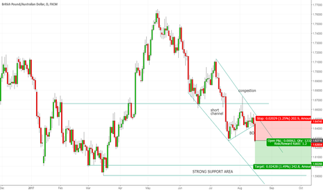GBPAUD: GBPAUD - strong BreakOut!