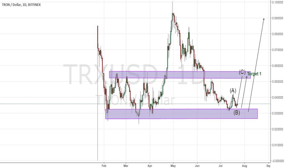 TRXUSD: Tron is in it's buy zone