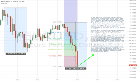 EURUSD: Rebound on EURUSD started?  Get ready to Buy EURUSD