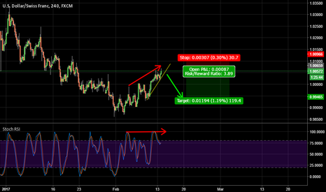 USDCHF: USDCHF short on 4hr - Bearish Divergence