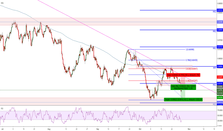NZDUSD: NZDUSD short, review