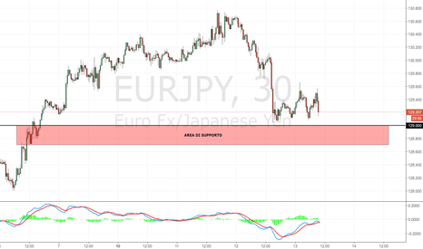 EURJPY: EUR/JPY: importante supporto intraday a 129.000