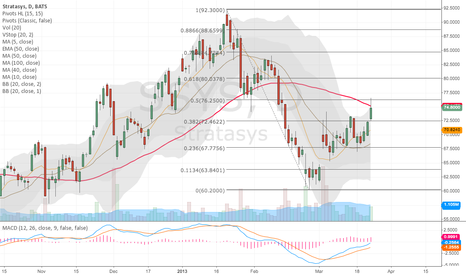 SSYS: Fib & 50MA Support & Resistance