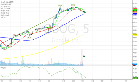 GOOG: $GOOG huge sell on 5 min chart ; caution