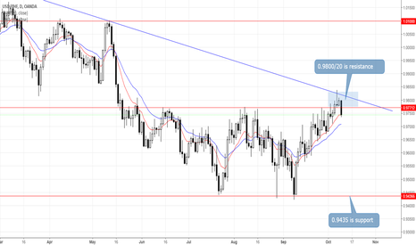 USDCHF: USDCHF Rolls Over Following Test of Key Resistance