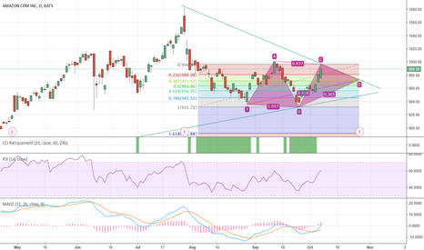 AMZN: Amazon Retracement to .618 in Bullish Bat
