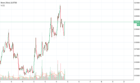 XMRBTC: future brent strong buy