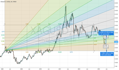 XAGUSD: Bear and Bull Targets (Gann Fan)
