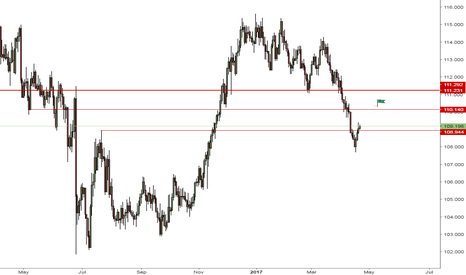 CHFJPY: CHFJPY - Potential for retest of resistance level