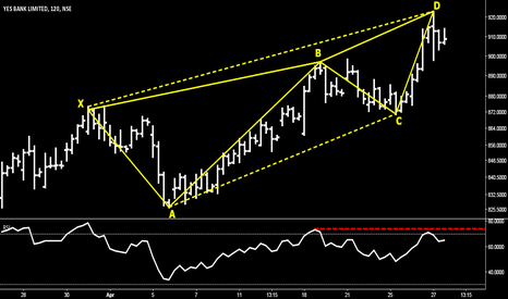 YESBANK: Yes Bank