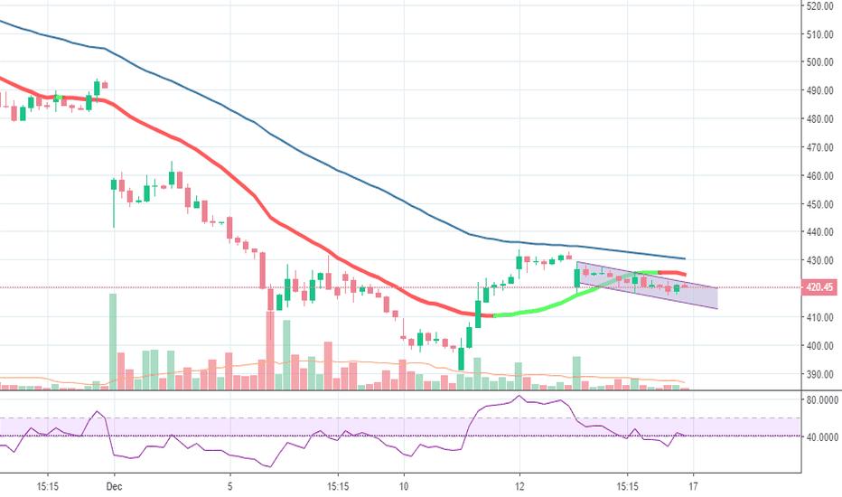 SUNPHARMA: Range break trading idea