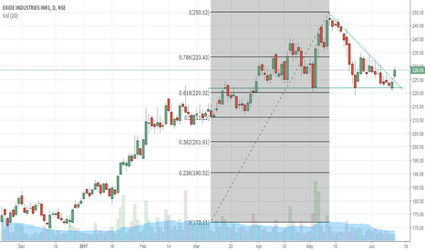 EXIDEIND: Exide Giving a Breakout of Desecnding Triangle & Fibanacci Level