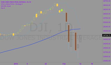DJI: Dow Jones looking bearish
