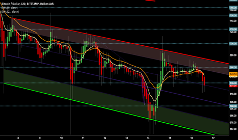 BTCUSD: Down Channel Continues
