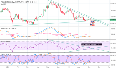 GBPAUD: GBP/AUD, triangulation & bullish divergence