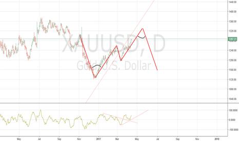 XAUUSD: gold xauusd