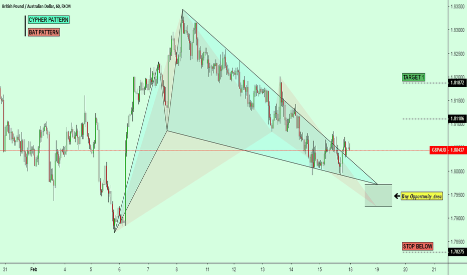 GBPAUD: GBPAUD LONG TRADE ENTRY ZONE