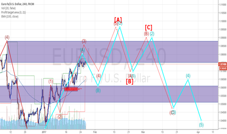 EURUSD: RED VS BLUE EURUSD H4