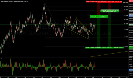 NZDCAD: NZDCAD Sell Aproaching