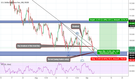 USDJPY: correction ABC completed with a truncation wave