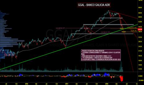 GGAL: GGAL ADR - ESPERAR