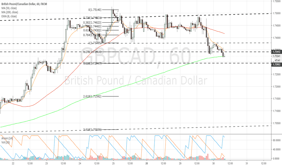 GBPCAD: $GBPCAD 1hr chart update